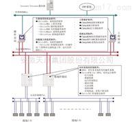 工业控制应用软件平台