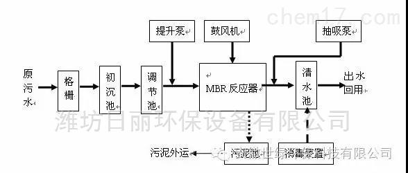 福建糖尿病医院污水处理设备RL-MBR膜一体化