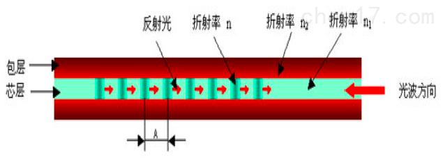 罐区线光纤光栅感温火灾探测系统