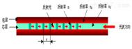 甲醇(油罐)罐区线光纤光栅感温火灾探测系统