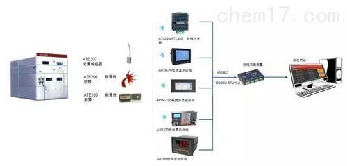 無線測溫系統在吉化奇峰動力廠的應用
