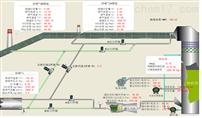 环保监测运维管理系统