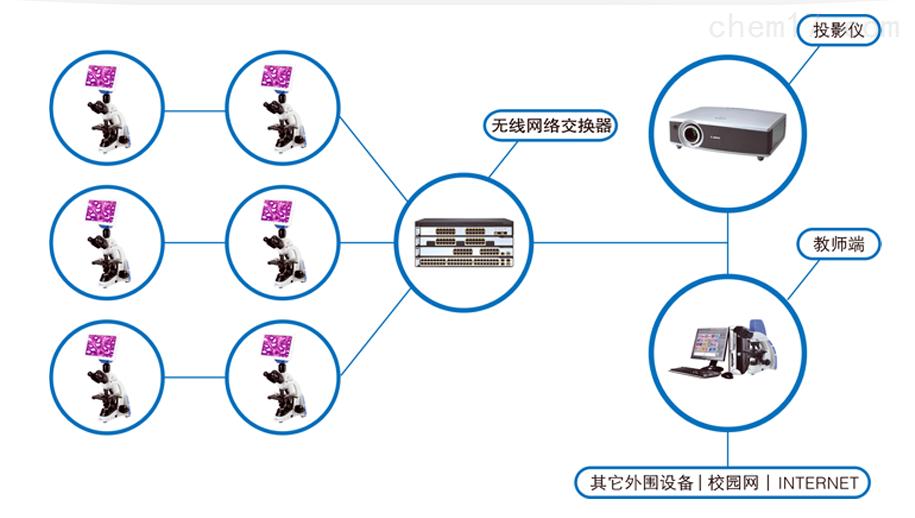 显微数码互动教室