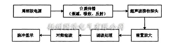 超声波检测原理单元图