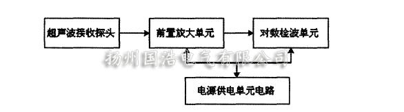 局放检测超声波传感器主要结构