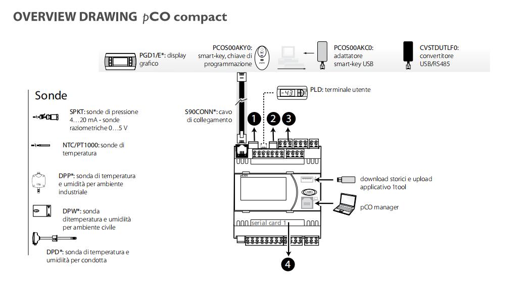 dc/dc模块(pco2dcdc00)此模块可向pco控制器提供48vdc的电池供电,典型