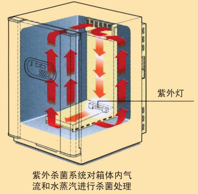 日本松下MCO-18M多气体CO2培养箱