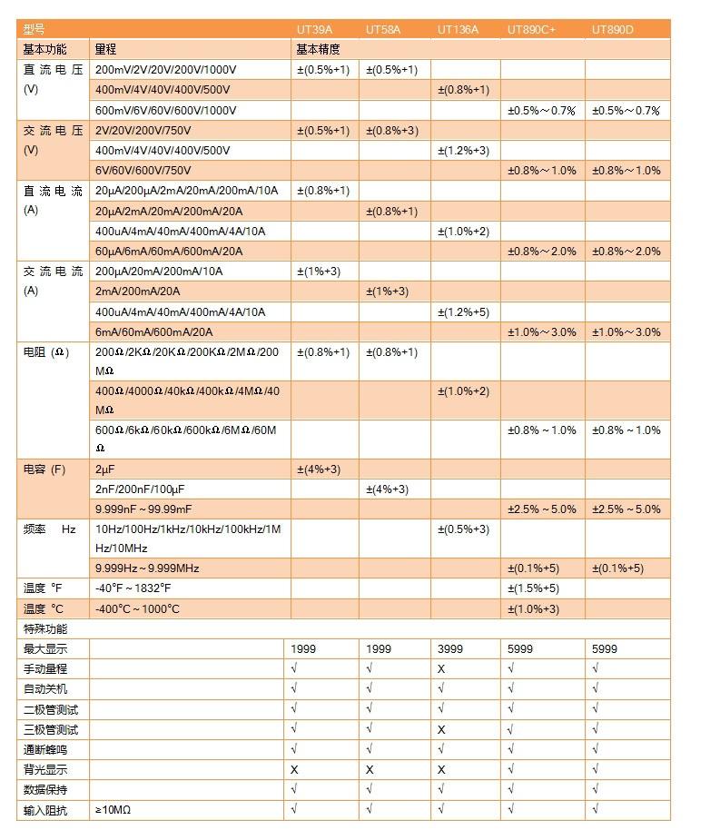 防雷检测专业设备|数字万用表