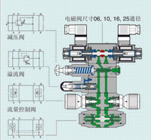 atos比例溢流阀在液压加载系统中的应用图片