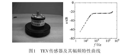 TEV传感器及其频幅特性曲线