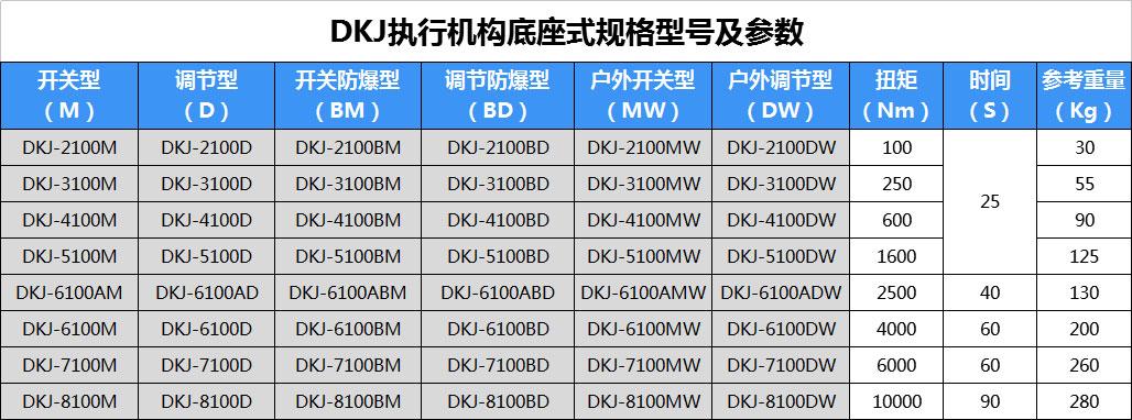DKJ电动执行器