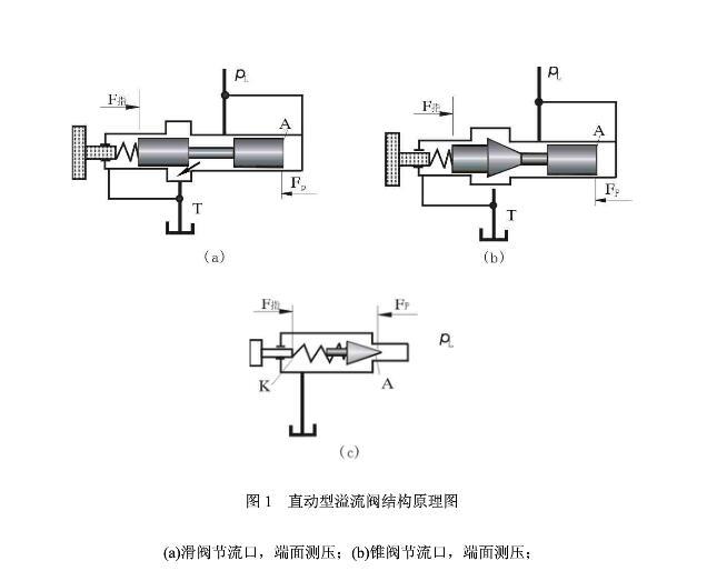 阿托斯直动式溢流阀工作原理图片