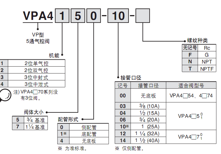 日本SMC五通气控阀VPA系列中文选型指南