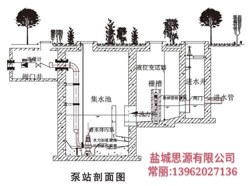 污水提升泵站-一体化污水雨水提升泵站vs传统泵站图片