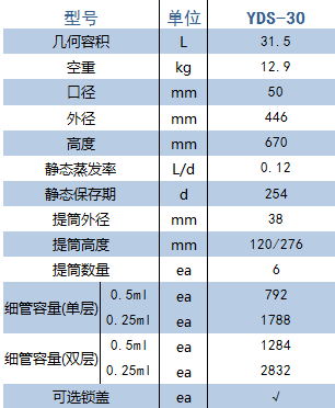 YDS-30产品参数