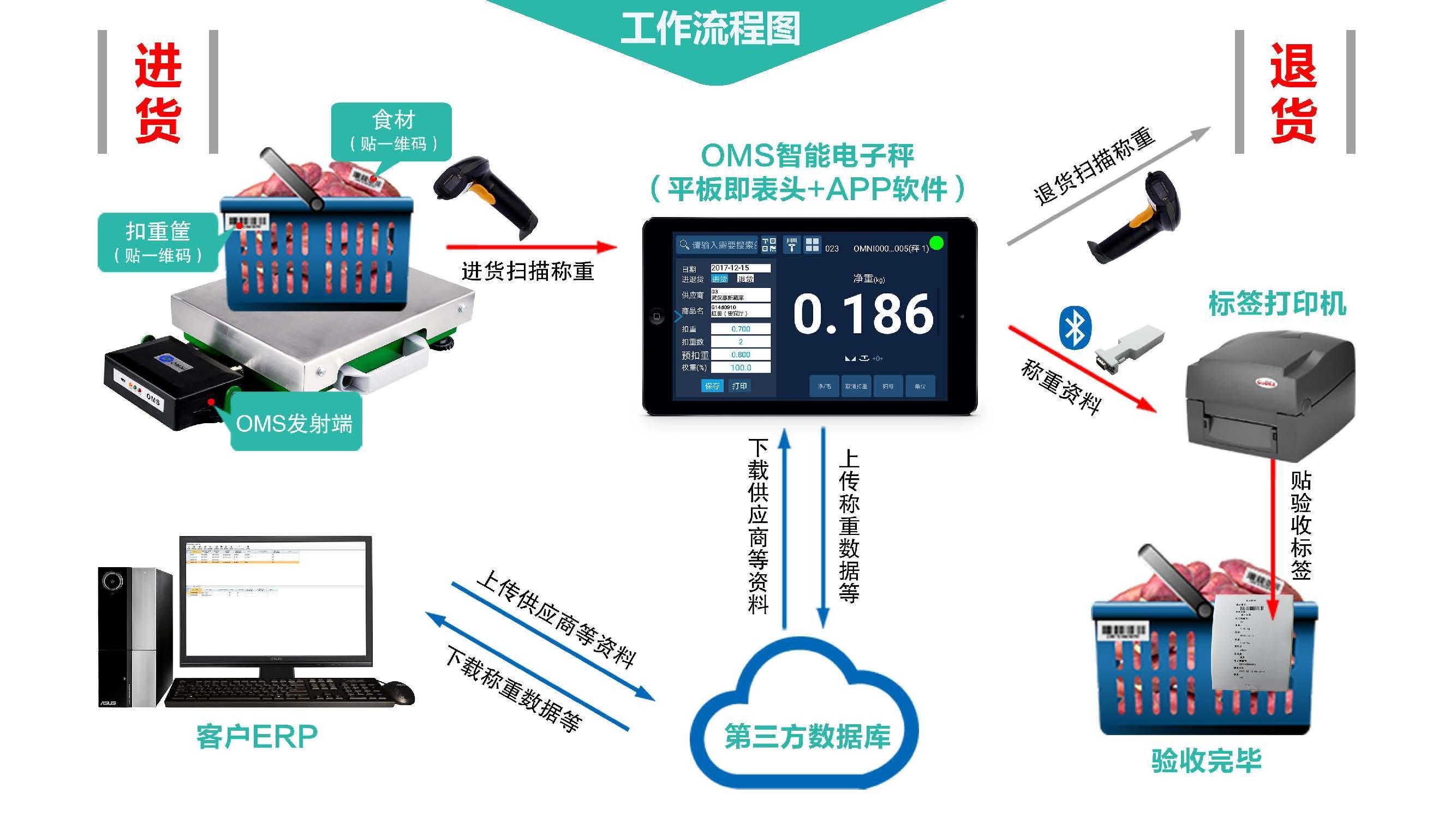 <strong>基于APP安卓智能电子秤称重系统</strong>-上海本熙科技