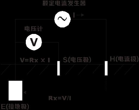 接地电阻测试仪的测量原理和测量方法(晟皋电气提供)