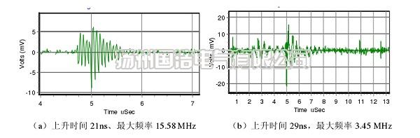 典型噪声波形
