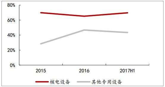 台海核电核电设备业务毛利率水平较高