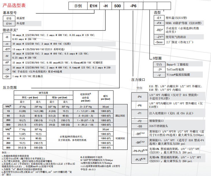 巴士德压力开关E1S系列选型样本|行业资讯-上海维特锐实业发展有限公司