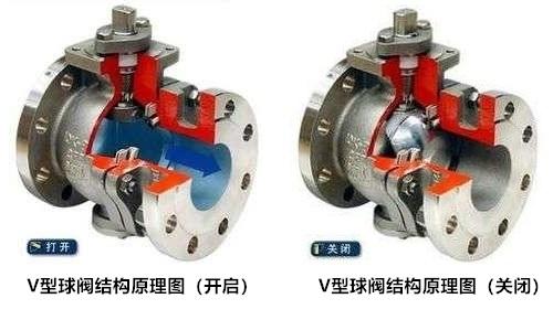 进口o型球阀,v型球阀结构原理介绍及各自优点-进口球阀品牌