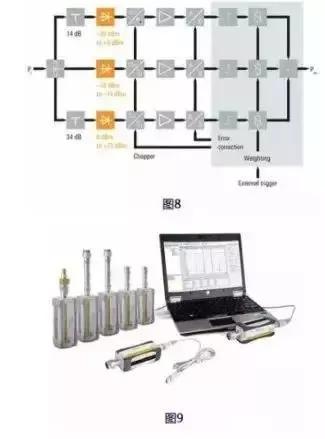 功率计电路可采用热敏电阻,热电偶或二极管检波器等不同方式构成,功率