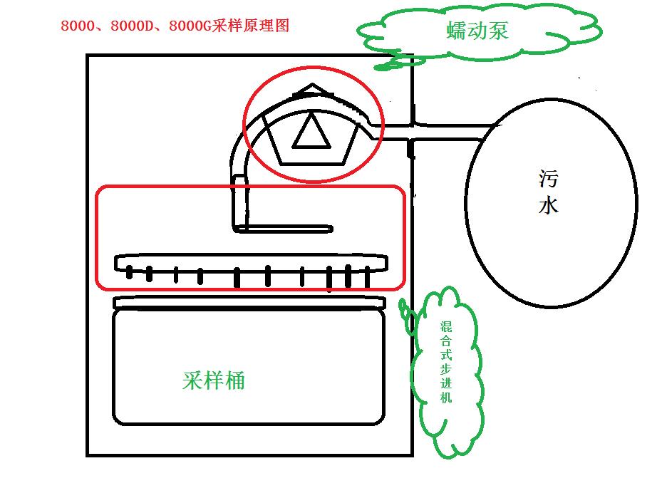 采样距离 ≥80m 通讯接口 rs-232/rs-485 模拟接口 4ma~20ma 数字量