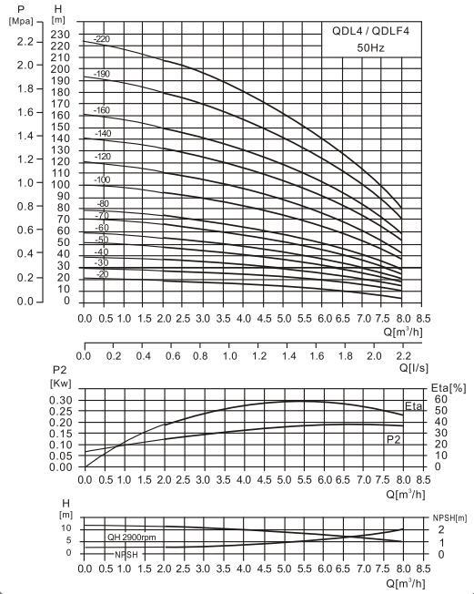 CDL4-7泵性能曲线图