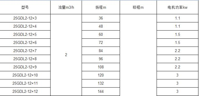 GDL多级管道离心泵参数表