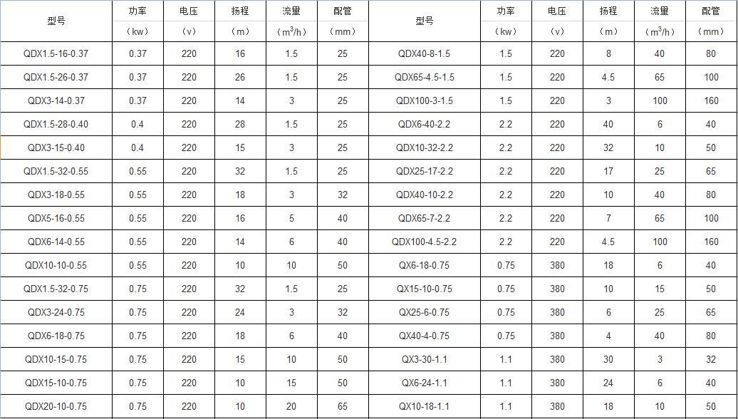 QDX<strong>小型全自动潜水泵</strong>参数表