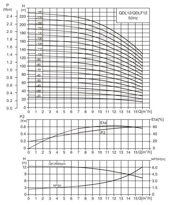 CDL12-18泵性能曲线图
